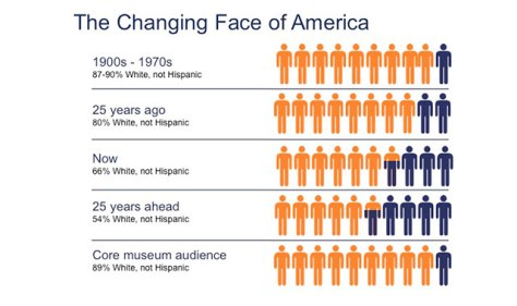 changing-face-of-america